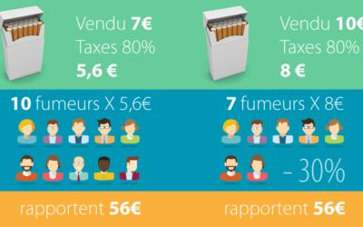Augmentation du prix des cigarettes à 10 euros : le calcul macabre