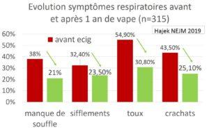 Symptômes respiratoires vapotage