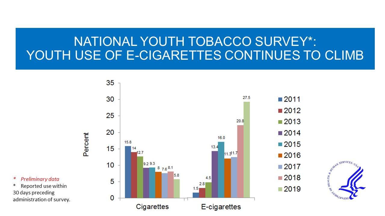 Consommation de cigarettes et vapotage chez les jeunes aux USA