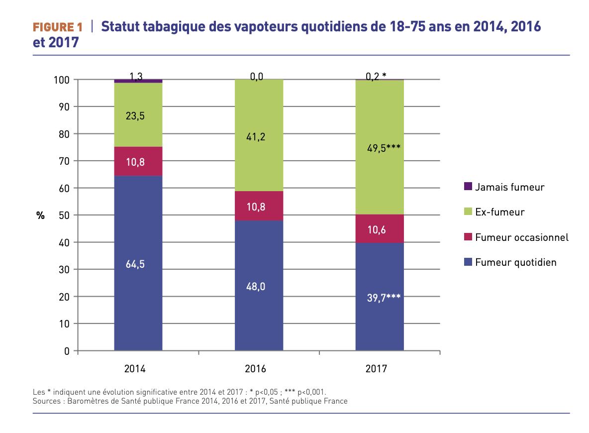 Vapoteurs fumeurs juin 2019 santé publique France