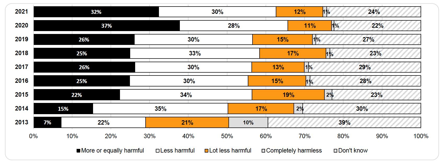 Perception des risques du vapotage par rapport au tabagisme fumé